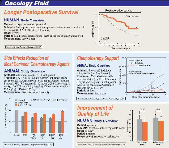 AHCC in den folgenden Bereichen günstige Wirkungen #1 | AHCC